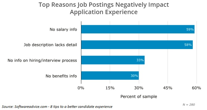 reasons-job-posting-negatively-impace-application-experience