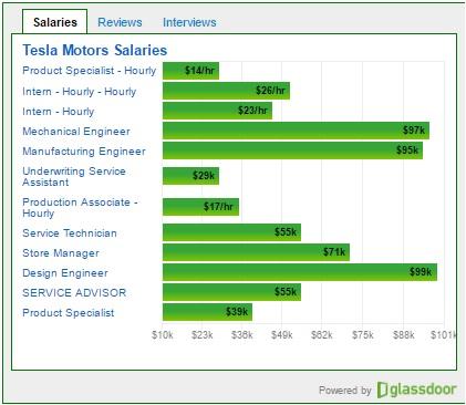 gd-widget-salaries