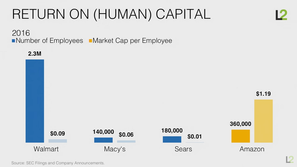 Return on Human Capital Chart
