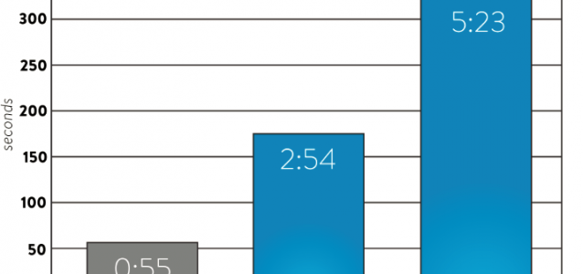 Average time spent viewing job ads