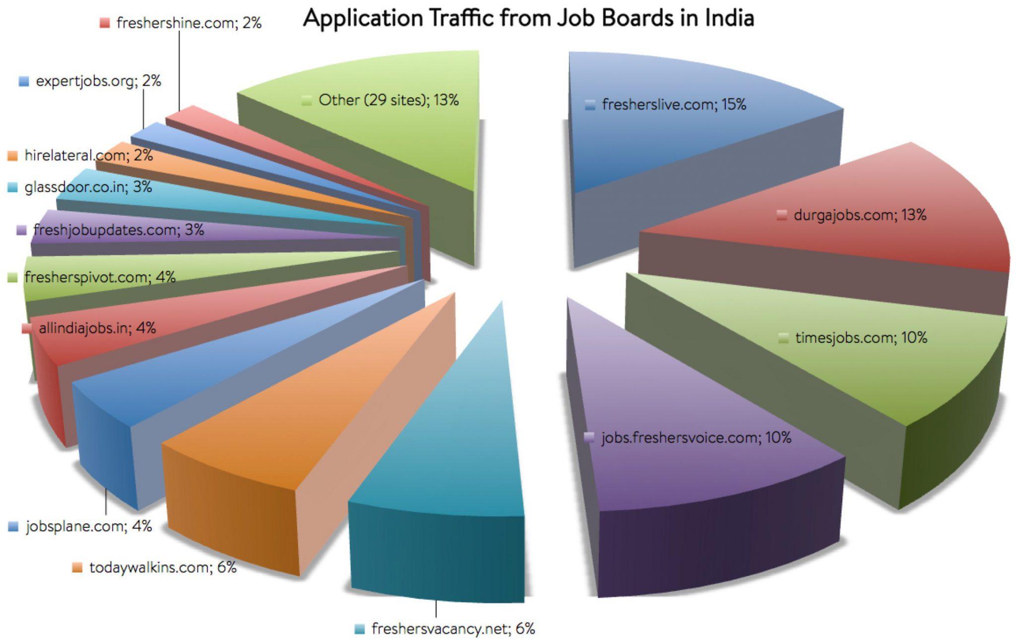 Top 10 best career options in india