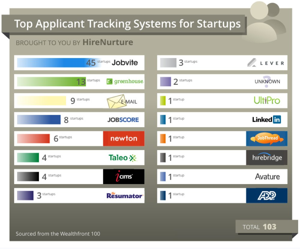 Applicant tracking systems for startups