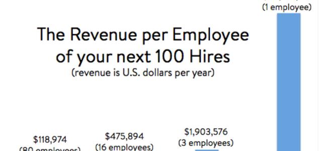 revenue per employee pareto