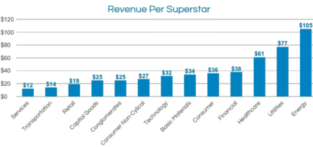 revenue per superstar employee