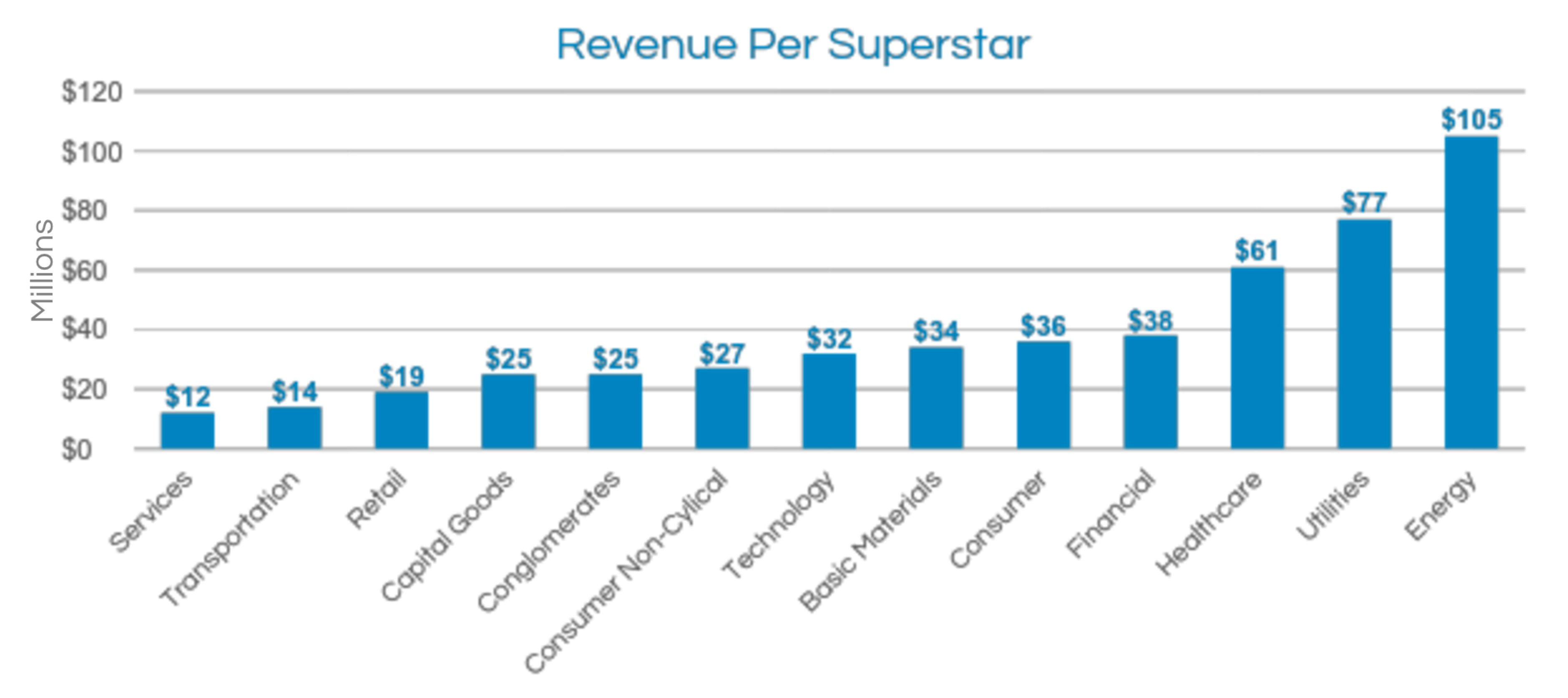 The revenue per employee of a superstar can be $12 million to $105 million per year based on industry.