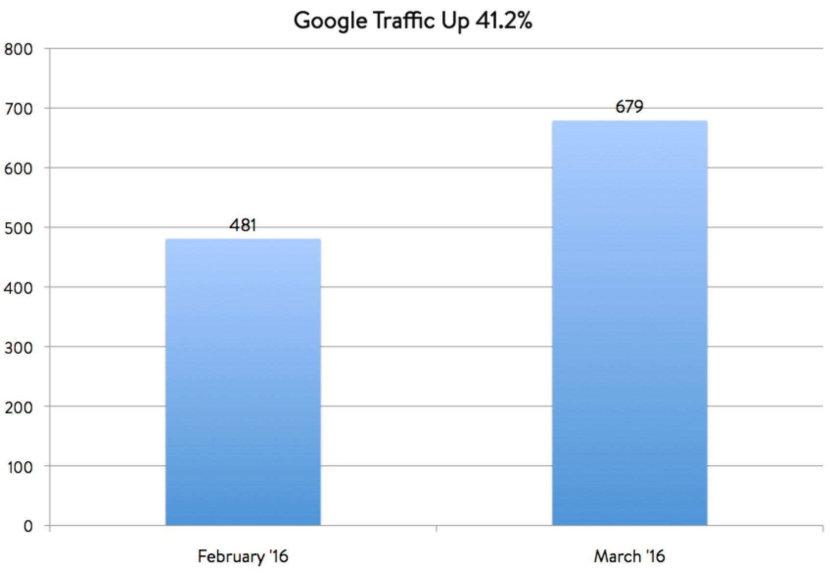 Schema.org Job Description Traffic SEO