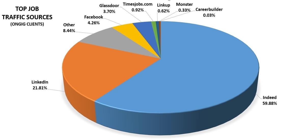 Top 10 job traffic sources final 4 ongig blog