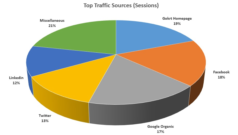 Gokrt Top Traffic Sources