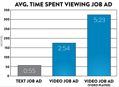 Video Job Descriptions vs. Text-Based Job Descriptions