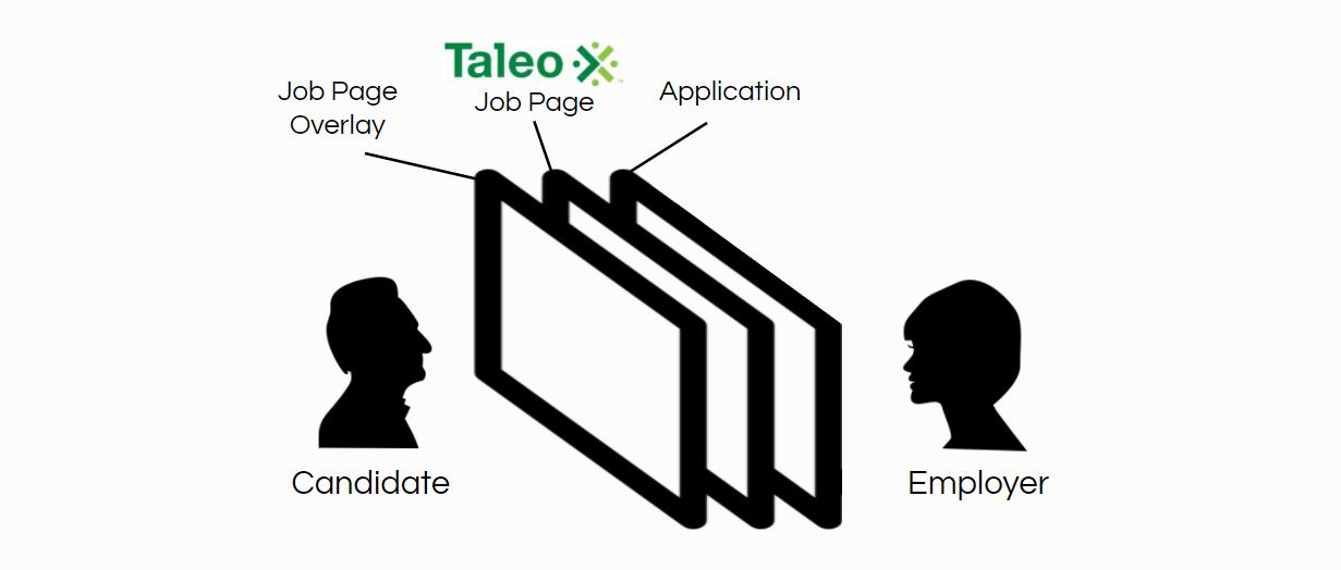 taleo ats job page overlay