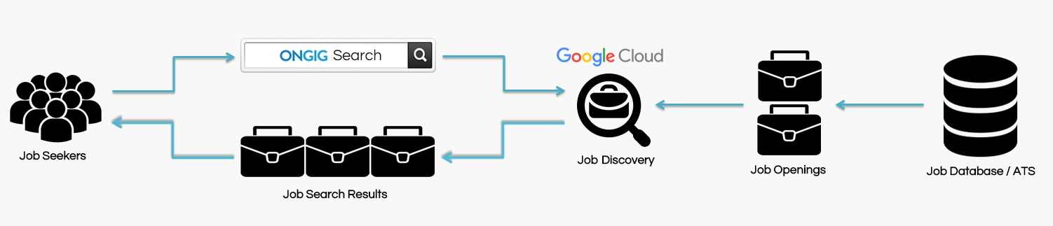 How Ongig job search powered by google works