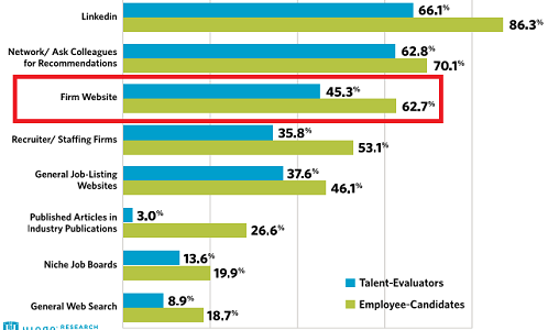 Employer Branding Study Job Search Cover