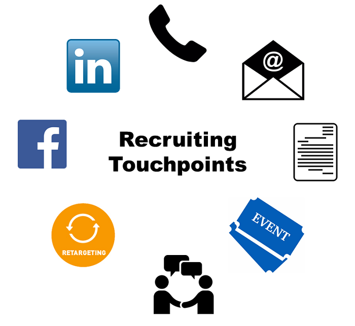 Recruiting Touchpoints