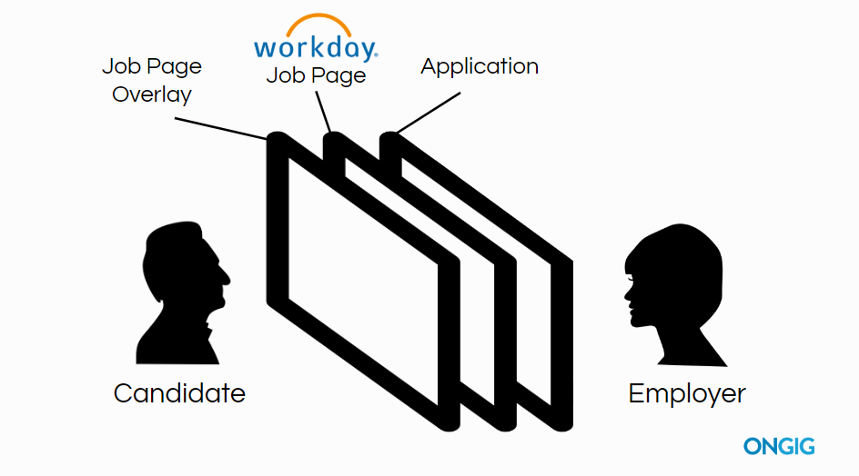 Workday job page overlay