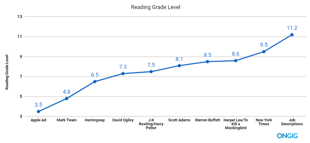 Chart showing the reading grade level of different authors and content
