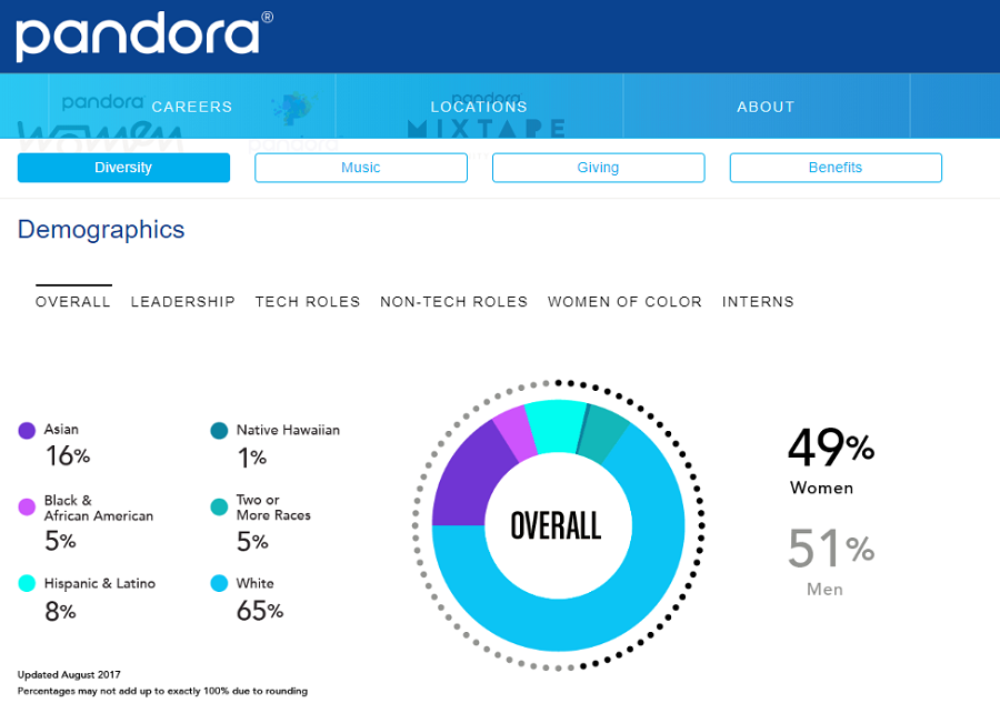 Pandora's employee diversity pie chart on their company career site