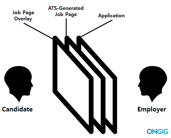 How a job page overlay works