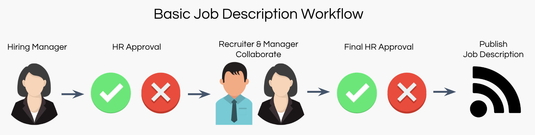 Job Descriptions | Ongig