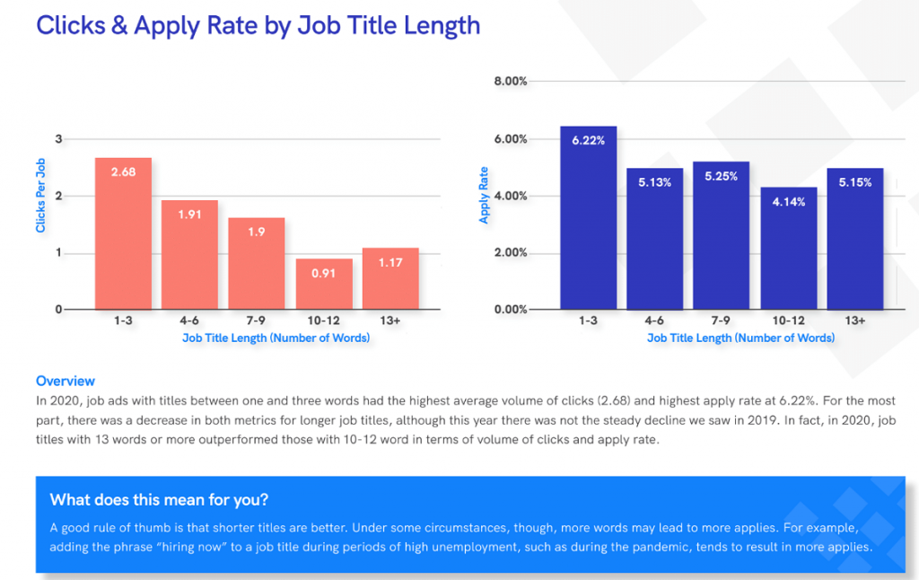 job titles data from appcast report