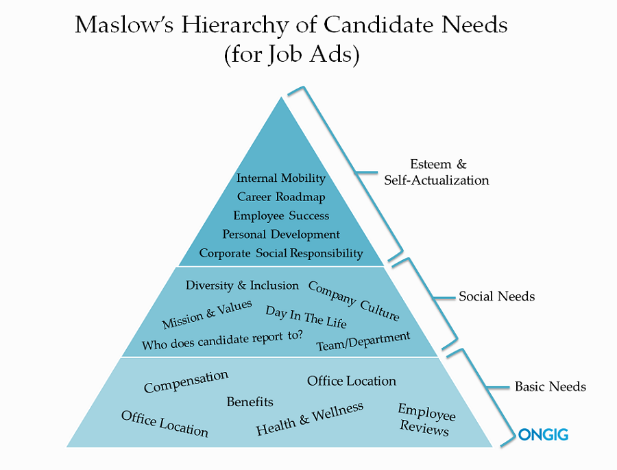 Hierarchy of candidate needs on job ads