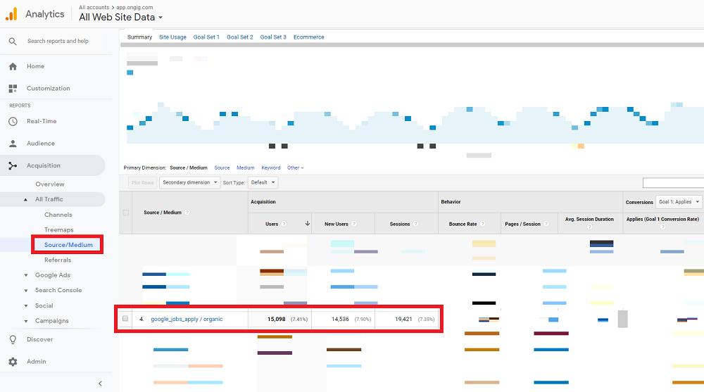 Google Analytics Source/Medium Report