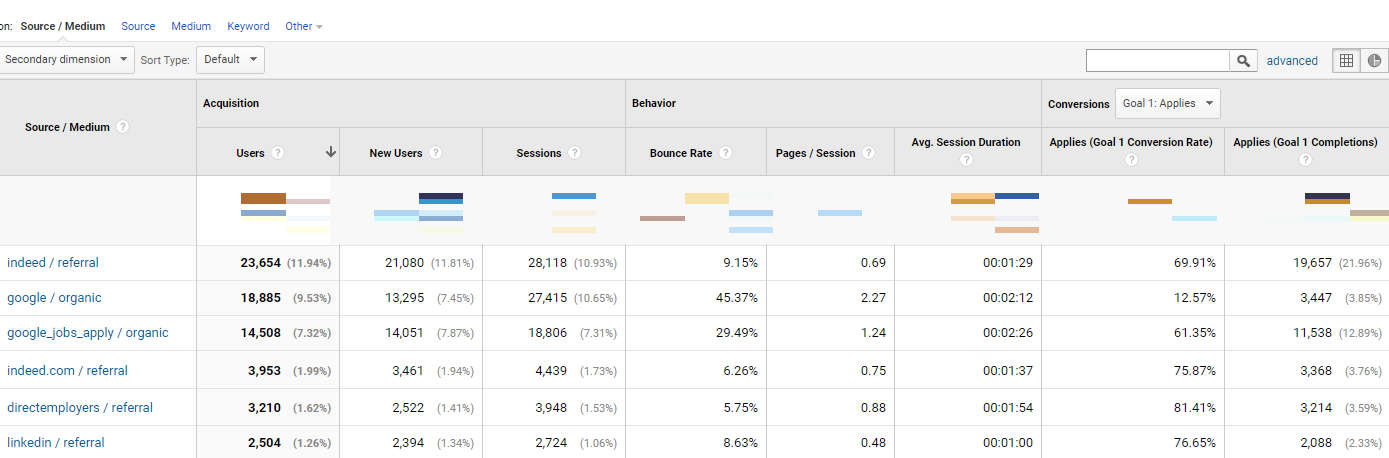 Google Analytics Recruiting Traffic Report