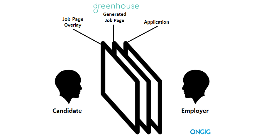 Greenhouse Job Page Overlay Diagram