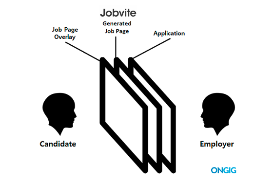 jobvite job page overlay process