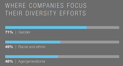 company diversity efforts from linkedin report