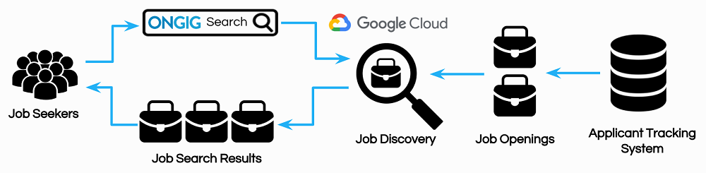 google cloud job discovery process