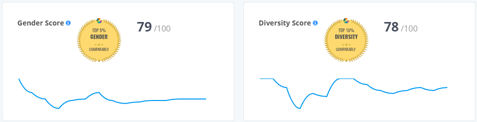 diversity and gender score