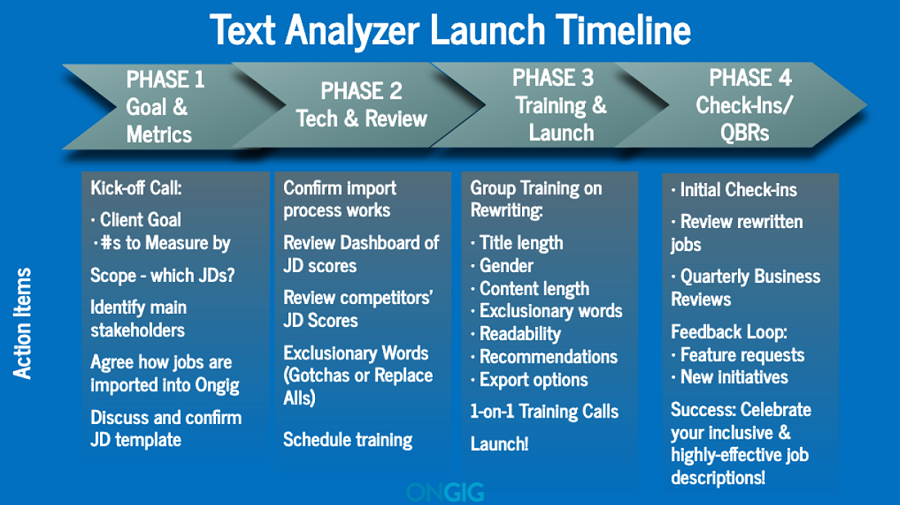 Text analyzer launch process