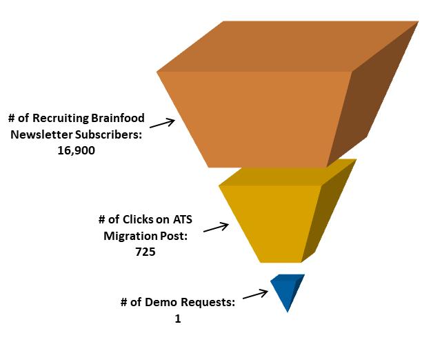 Recruiting Brainfood Funnel 2