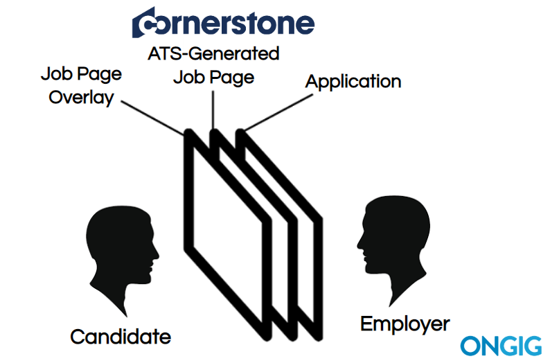 Cornerstone OnDemand Job Page Overlay Diagram