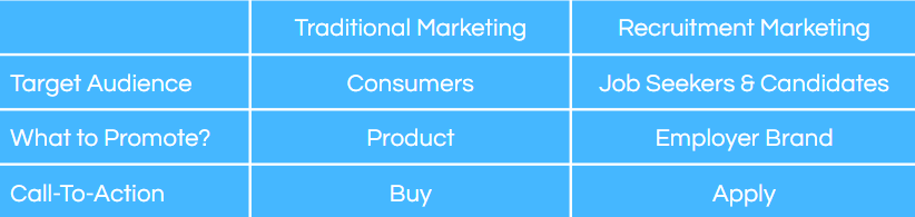 recruitment marketing vs traditional marketing comparison