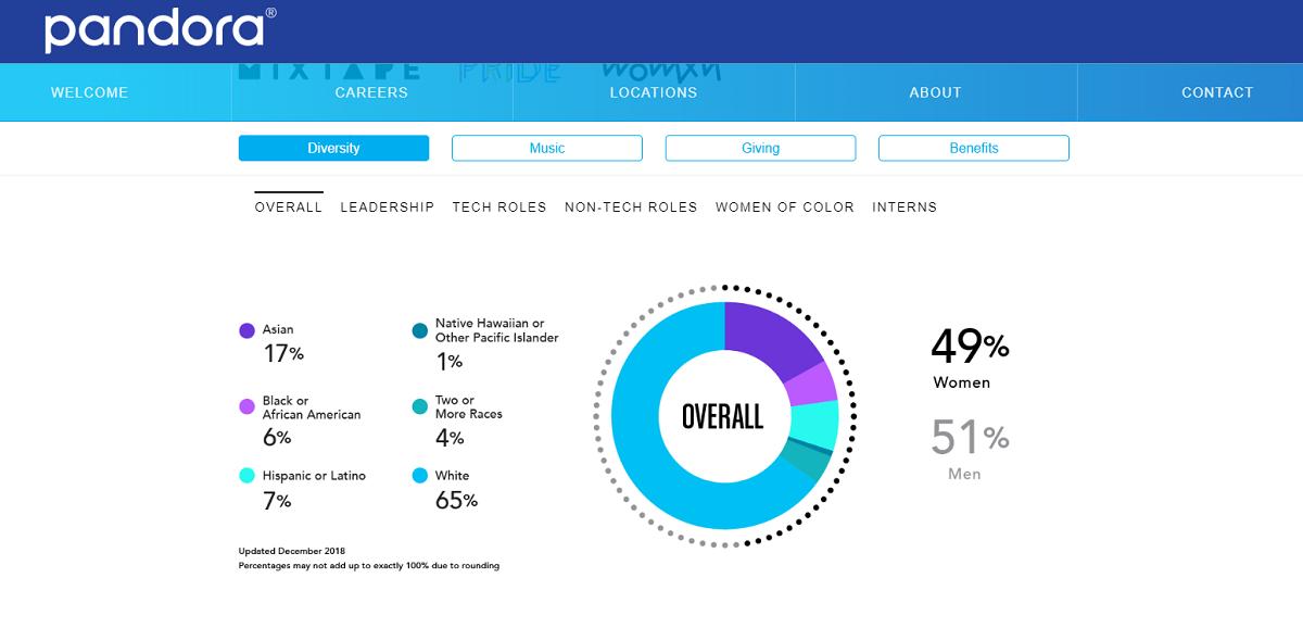 Pandora diversity pie chart