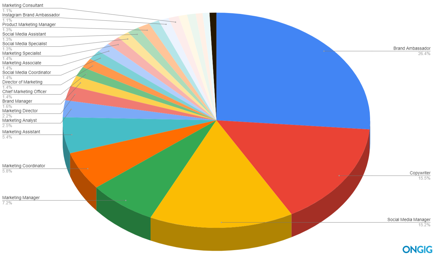 Pie chart of 25 best marketing job titles including ambassador