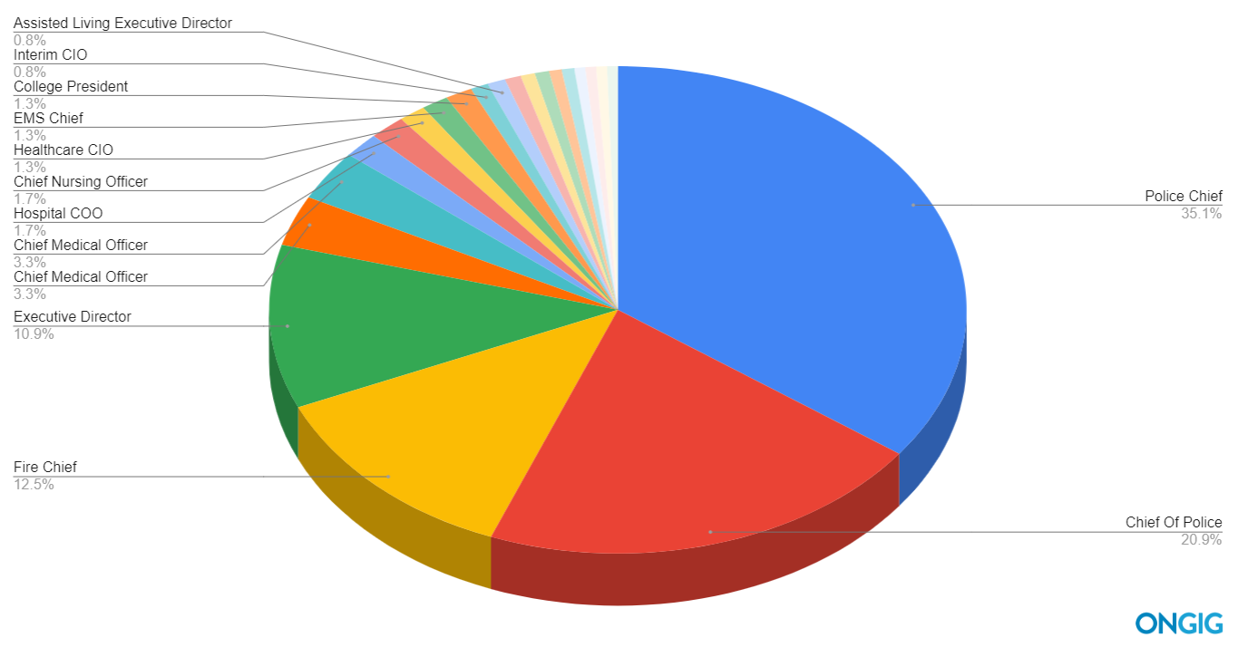 Pie chart of top 25 c level job titles with government jobs