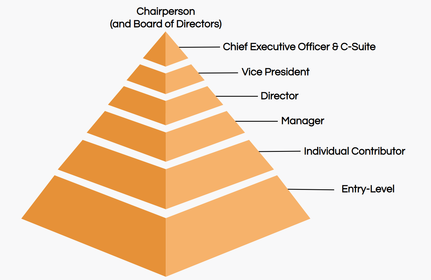 job title hierarchy