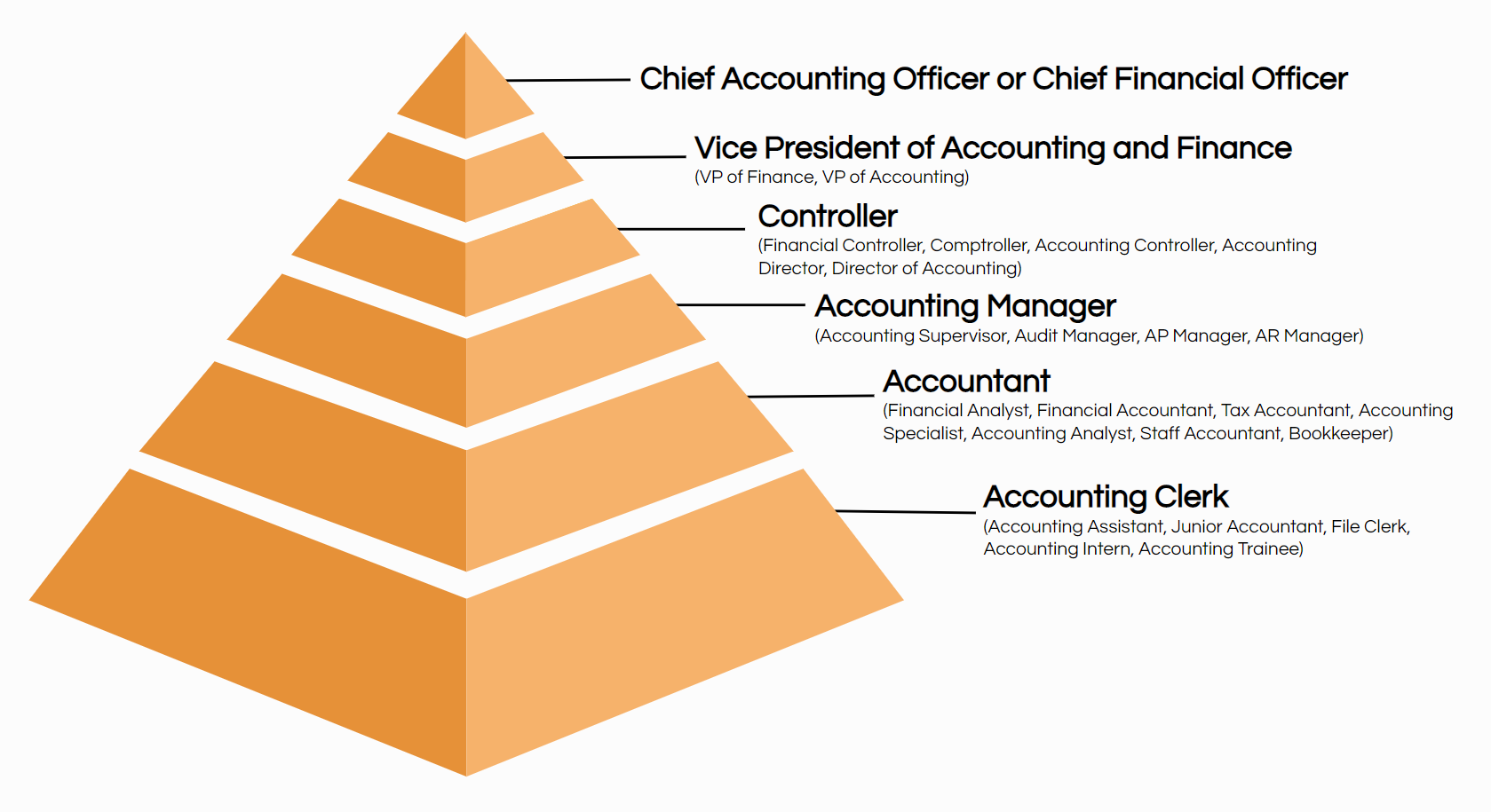 accounting job titles hierarchy pyramid