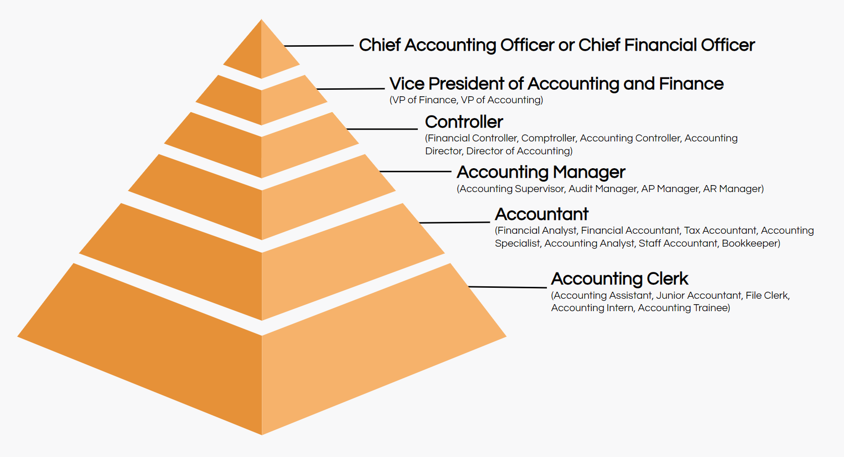 accounting job titles hierarchy
