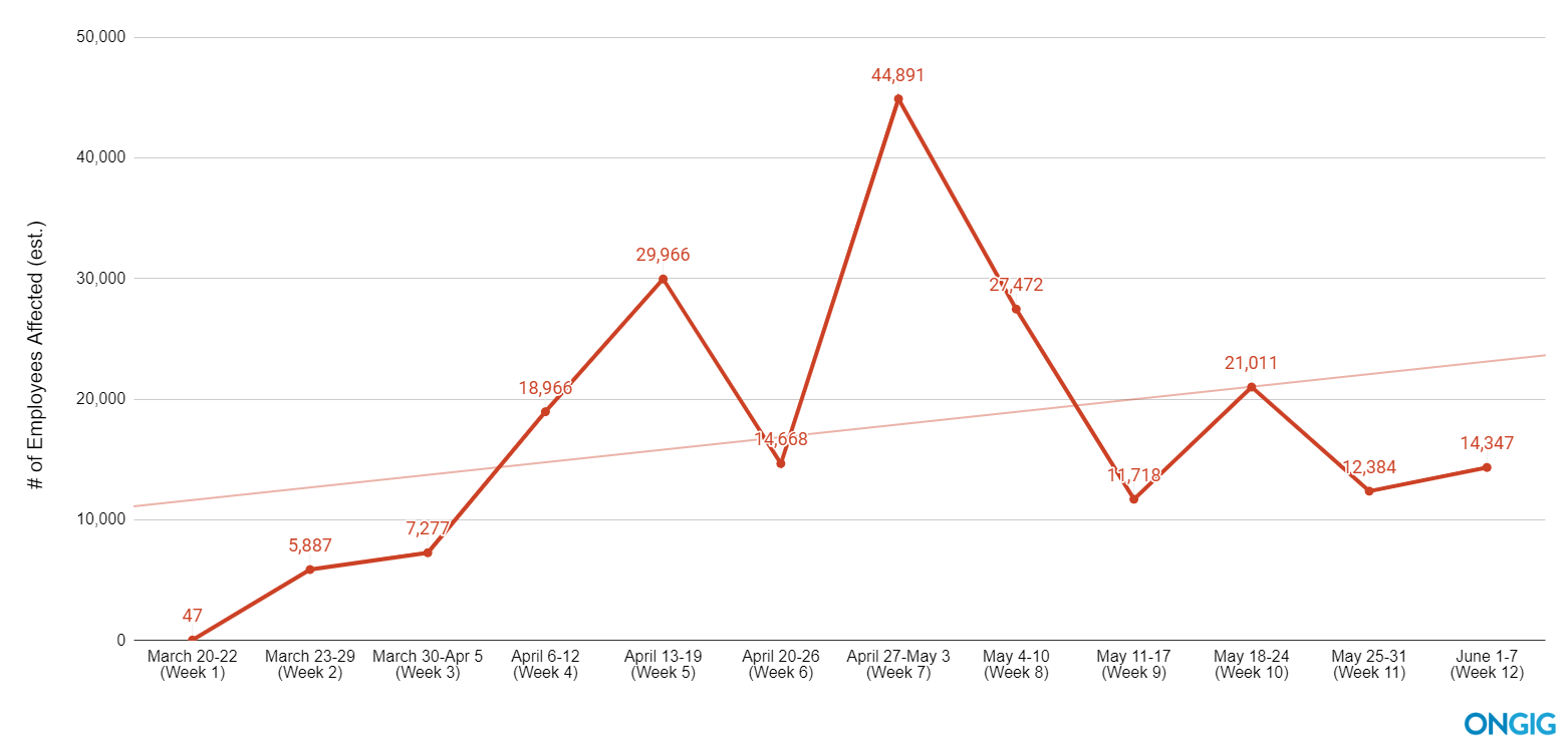 covid layoffs trendline by week