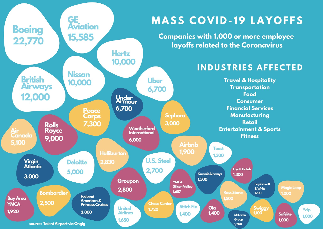 companies with 1000 or more layoffs from covid