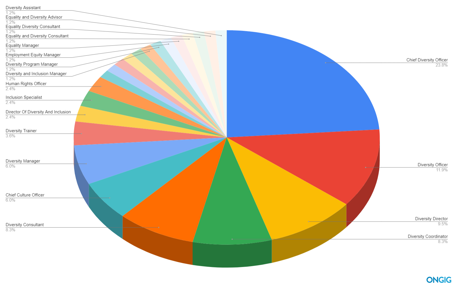 top diversity titles pie chart
