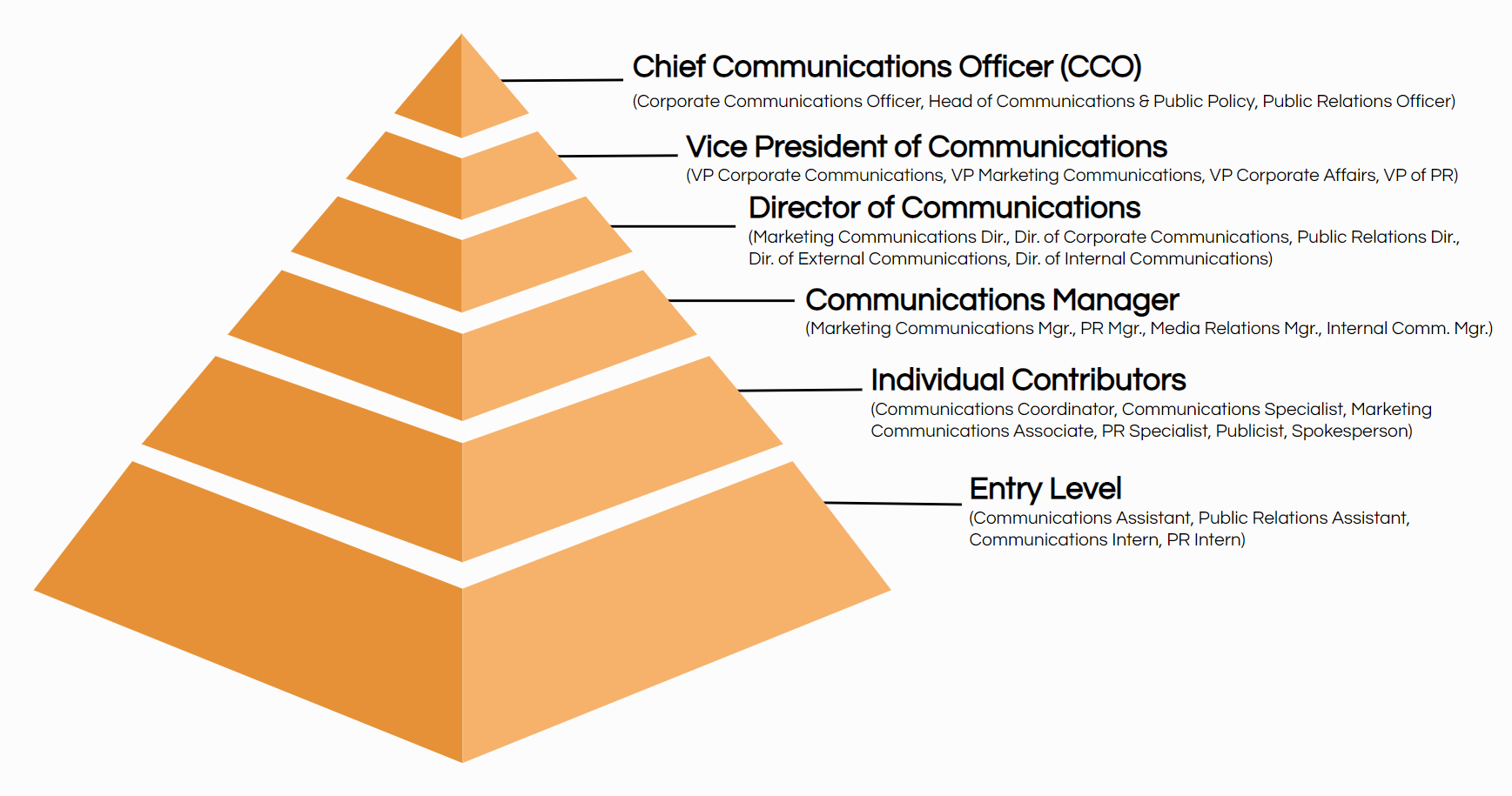 communications job title hierarchy