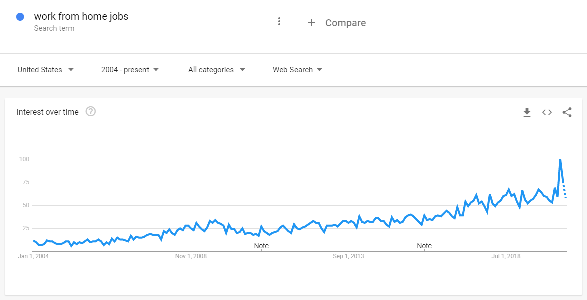 work from home jobs search volume