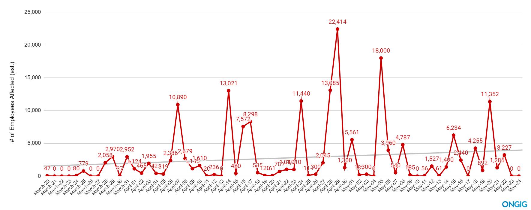 covid layoffs by day trendline