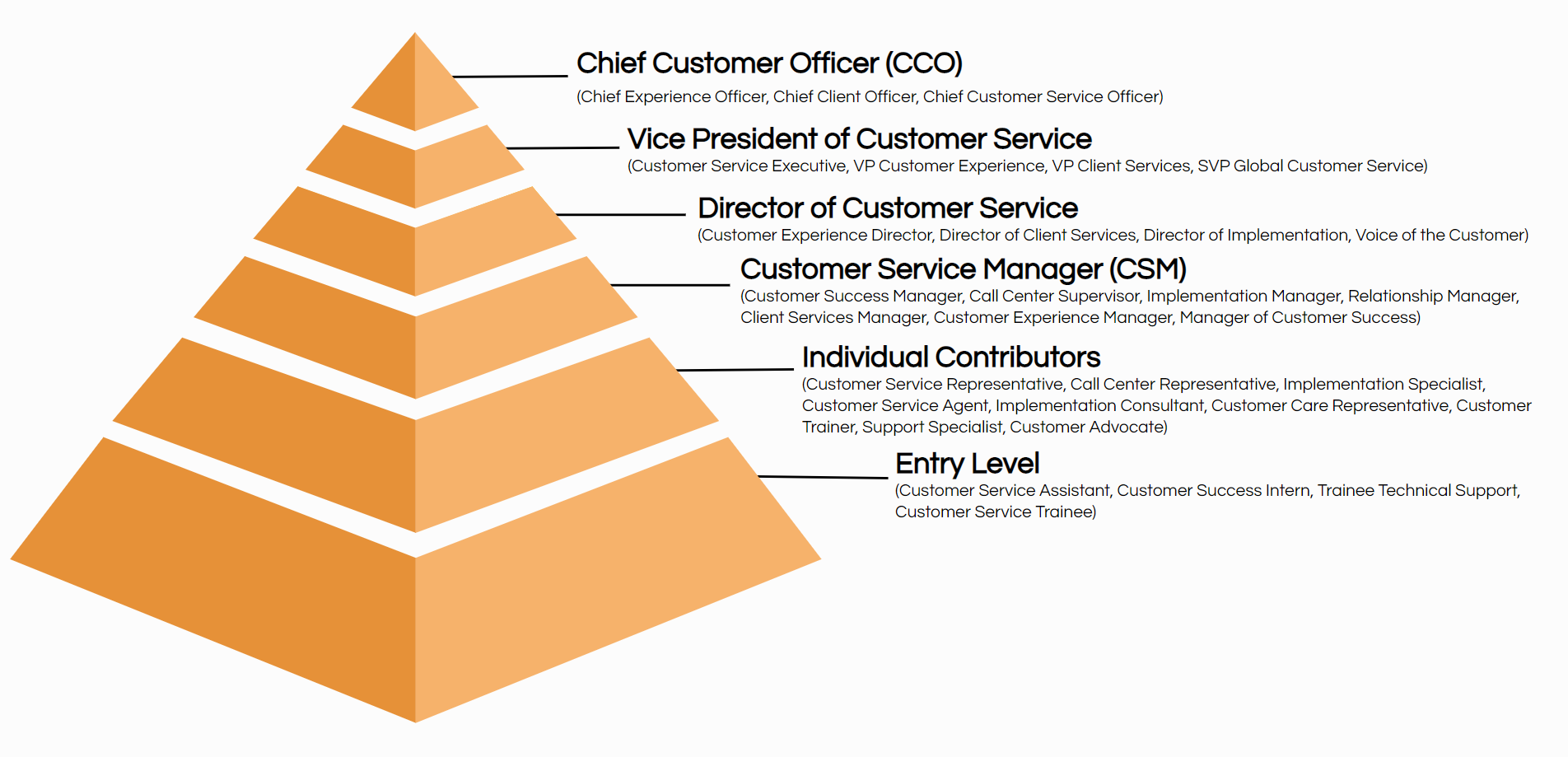 customer service job titles hierarchy