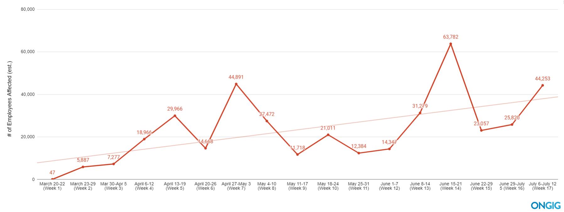 covid layoffs trendline