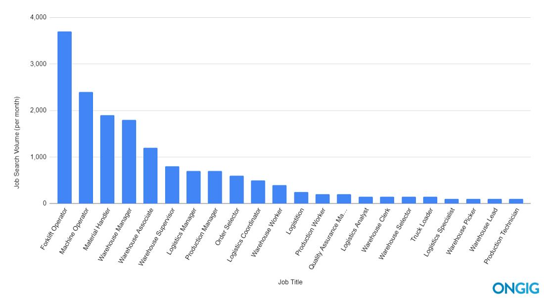 chart of top 20 warehouse job titles